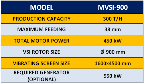 mvsi-900-mobile-vertical-shaft-crusher